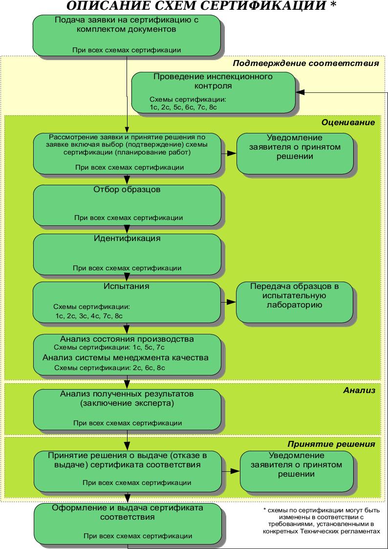 Схемы декларирования и схемы сертификации